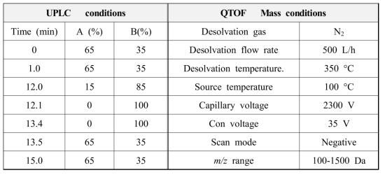 꾸지나무 추출물의 UPLC-Q-TOF확인 조건