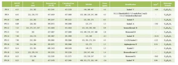 꾸지나무 뿌리에서 분리된 유효성분들의 분광학적 데이터