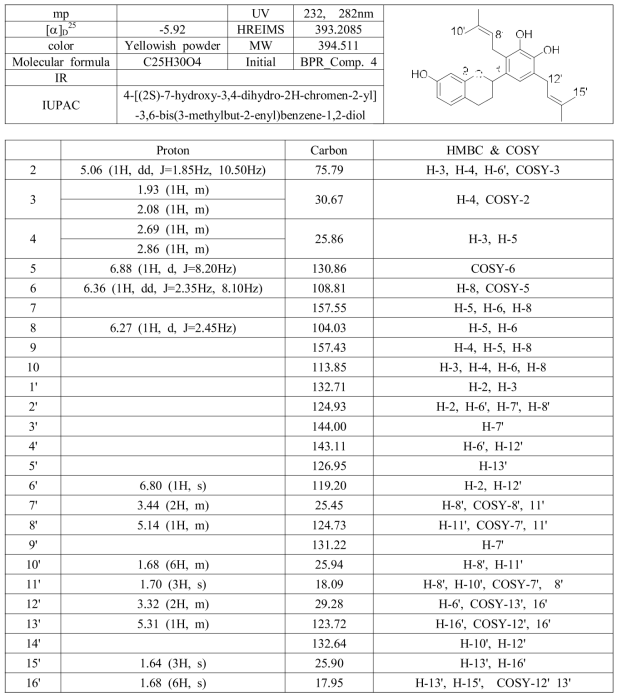 꾸지나무 뿌리에서 분리된 BP 11의 분광학적 자료