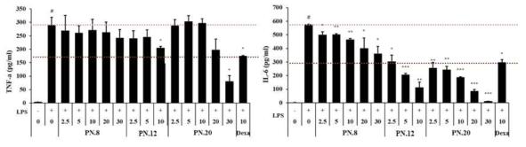 대식세포에서 분리한 화합물 3종의 사이토카인 저해효과