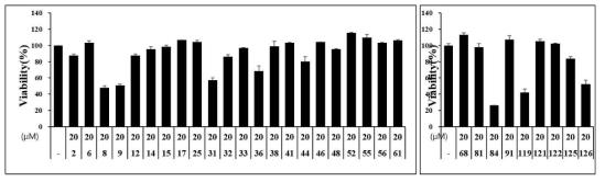 ExoS-Flag ELISA assay에서 활성을 나타낸 31종 화합물의 H292에서의 세포생존율 측정