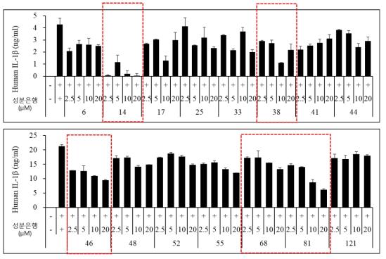 in vitro 에서 IL-1β 억제활성이 뛰어난 15종 화합물의 IL-1β 농도별 억제 활성 측정