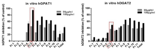 Inhibitory effect of total MeOH extract of DM-1 and its fractions on TAG biosynthesis related enzymes in vitro (enzyme source was obtained from hGPAT1, hDGAT1 overexpressed Sf-9 cells.). Final products measured by liquid scintillation counter (Tri-carb 2900TR Liquid Scintillation Analyzer; PerkinElmer)