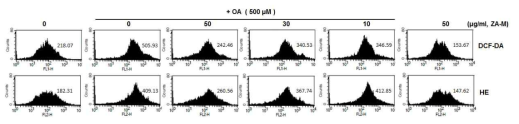 Effect of ZA-M on OA-induced ROS production. The cellular ROS level was measured by FACS using the H2DCFDA and HE probe. The numbers at the figure indicate the mean fluorescence intensity