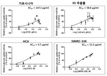 L6-GLUT4myc 세포에서 확인한 각 소재의 포도당 흡수율에 대한 EC50 계산