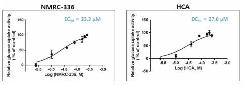 NMRC336과 HCA의 포도당 흡수능에 대한 EC50 산출