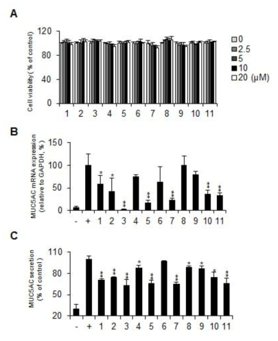 TNF-α에 의해 유도된 MUC5AC mRNA와 단백질 분비량의 억제 효과. Effect of Iridoid compounds on mRNA and protein expression levels of MUC5AC gene (A) Cell viability of H292 at indicated concentrations of Iridoid compounds for 24 hr. (B) Inhibitory effect of TNF- α-induced MUC5AC gene by each iridoid compounds using qRT-PCR. (B) Inhibitory effect of ELISA of protein expression of MUC5AC in the presence Iridoid compounds (1-11) at 10 μM