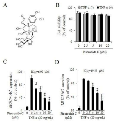 (A) Chemical structure of piscroside C. (B) Cell viability of NCI-H292 responding to piscroside C was normal. (C) Evaluation of piscroside C on mRNA expression of MUC5AC using RT-qPCR. NCI-H292 cells were pre-treated with each indicated concentration of piscroside C for 2 h and then treated with TNF-α (20 ng/mL) for 12 h. (D) The effect of piscroside C on the secretion of MUC5AC protein was analyzed by ELISA. NCI-H292 cells were pretreated with piscroside C for 2 h before treatment with TNF-α (20 ng/mL) for 24 h. Data means (± S.D.) of at least (*p< 0.05, **p< 0.01, and ***p< 0.001 compared with the control, TNF-α, alone)