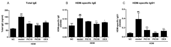 Serum samples were collected 48h after the last HDM challenge. The levels of (A) total IgE, (B) HDM-specific IgE, and (C) HDM-specific IgG1 were measured using ELISA. NC; normal control mice treated with saline only, model; HDM-sensitized/challenged mice, PIC 15 and 30; picroside II (15 and 30 ㎎/㎏) + HDM-sensitized/challenged mice, DEX; dexamethasone + HDM-sensitized/challenged mice. All data are representative of three independent experiments and represented as the mean ± SEM (n=6 mice/group). ###p<0.001, compared with normal control (NC);*p<0.05, **p<0.01, and ***p<0.001, compared with model group