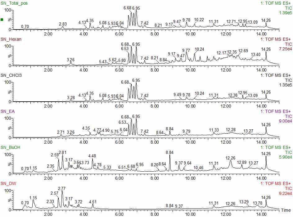 신이 추출물 및 분획물들의 UPLC-QTof-MS 크로마토그램