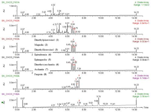 신이 CHCl3층의 칼럼분획물들(Fr.1-6) UPLC-QTof-MS 크로마토그램