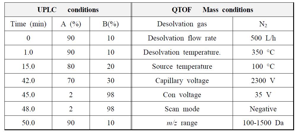 작약 종자추출물의 UPLC-Q-TOF확인 조건