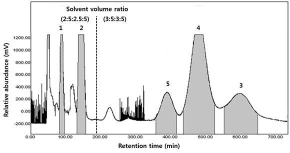 작약 종자 추출물의 HSCCC 크로마토그램