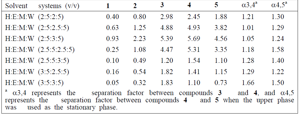 Partition coefficients (K) and separation factors (a) of target compounds 1-5 in different solvent systems