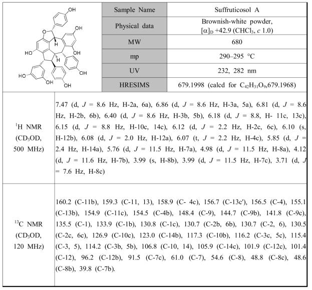 작약 종자로부터 분리된 PL1의 분광학적 자료