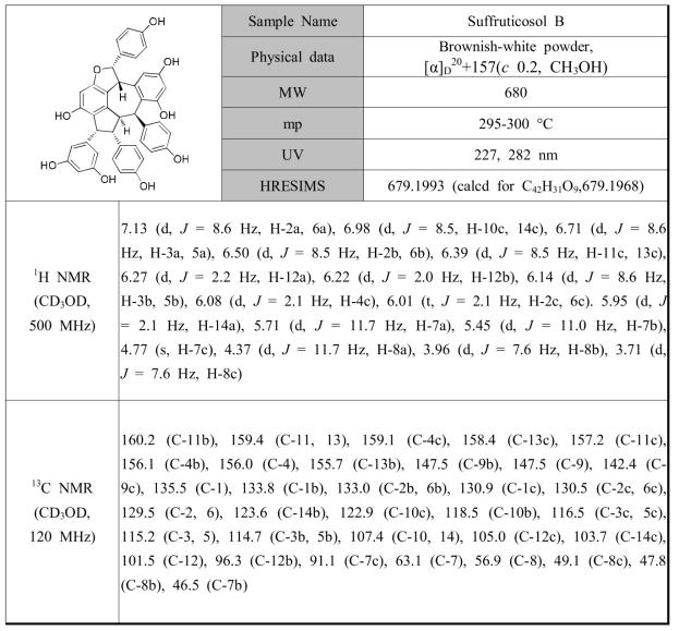 작약 종자로부터 분리된 PL2의 분광학적 자료