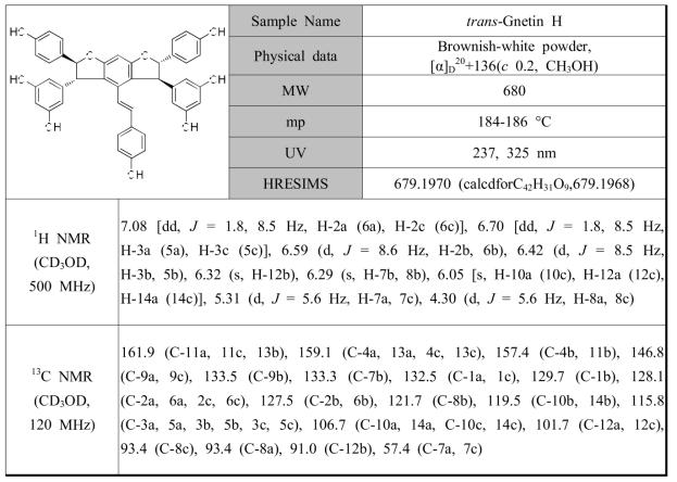작약 종자로부터 분리된 PL4의 분광학적 자료