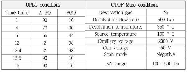 백서향 줄기 추출물의 UPLC-PDA-QTOF-MS 조건