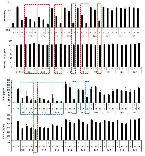 백서향 줄기 추출물 및 분획물들의 bioassay-guided fractionation 활성결과