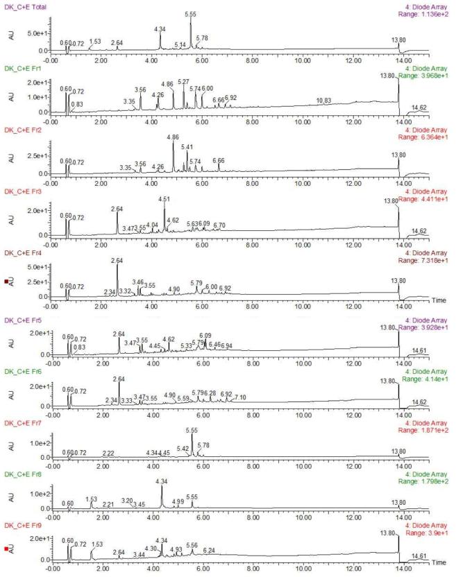 백서향 줄기 CHCl3+EA의 분획물 Frs.1-9의 UPLC-QTOF-MS 크로마토그램