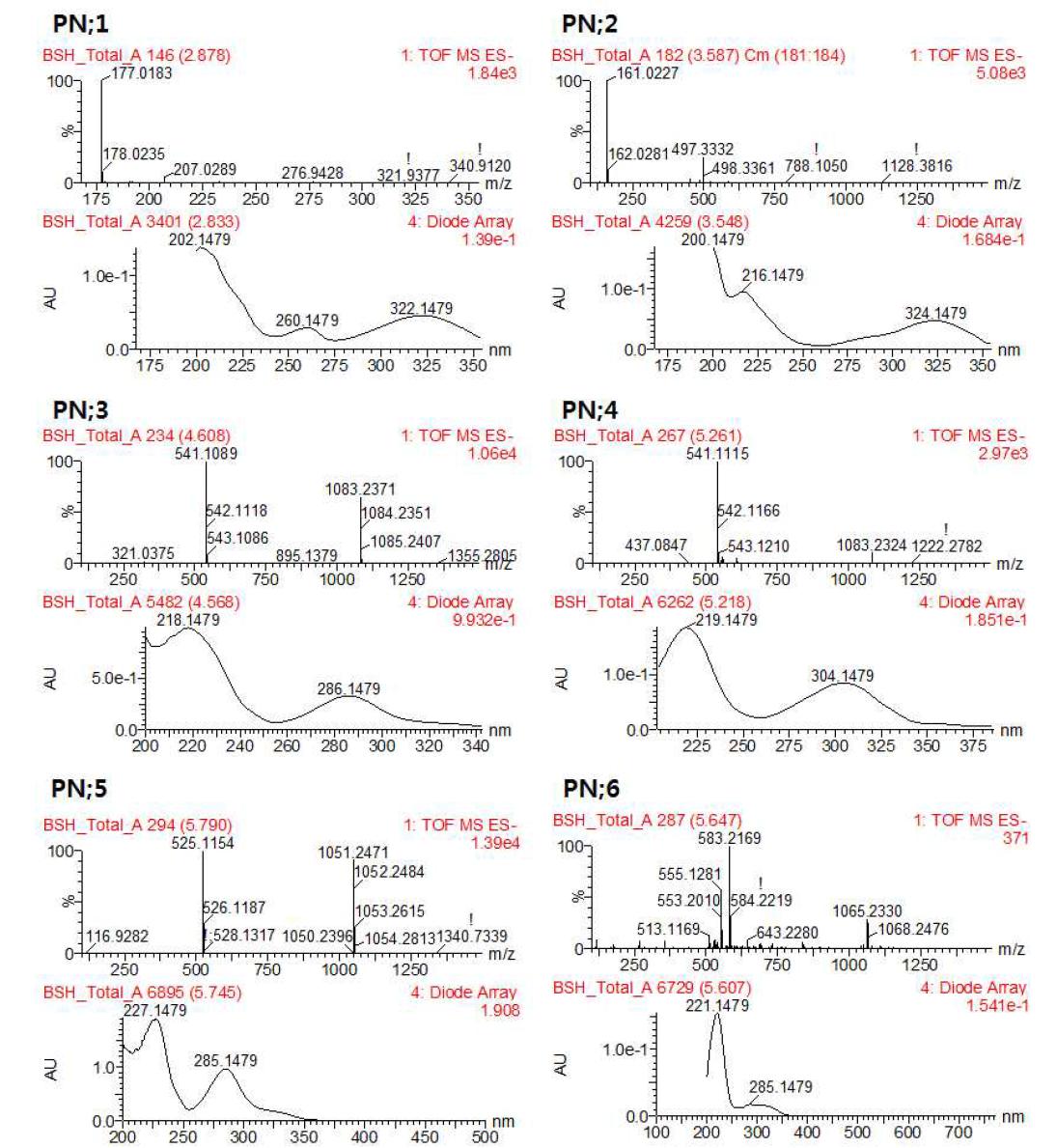 백서향 줄기에서 분리된 1-6 화합물들의 MS 및 UV chromatogram