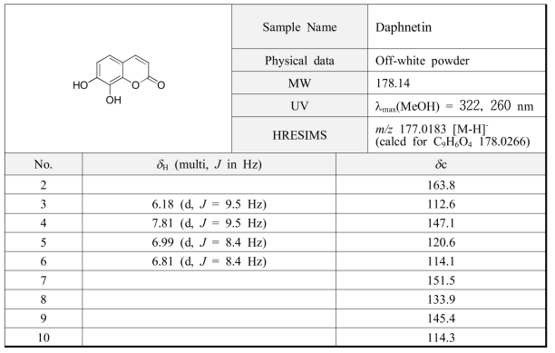 백서향 줄기로부터 분리된 DK1의 분광학적 자료