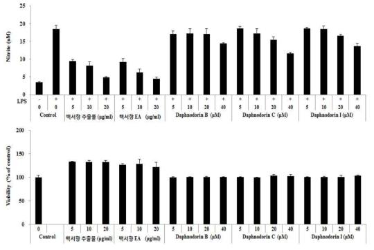 백서향 줄기 추출물, 분획물 및 분리된 순수 단일화합물들의 항염효과