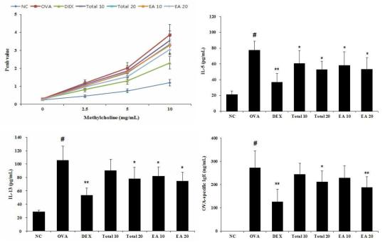 백서향 추출물과 분획물은 ovalbumin으로 유발된 천식마우스 기관지수축, 전염증성 cytokine (IL-5와 IL-13)과 혈청내 면역글로불린 (IgE)의 생성을 감소