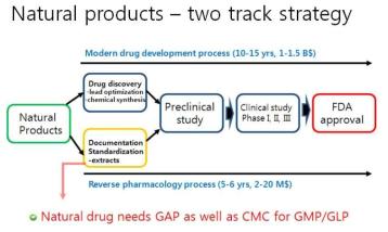 합성의약과 천연물신약 개발 프로세스 비교