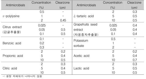 Bacillus cereus에 대한 항균물질의 항균 효과 확인