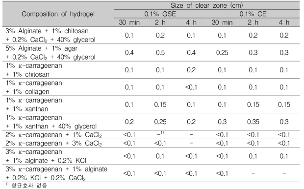 흡수 시간에 따른 제조 하이드로겔의 항균활성(0.1% 자몽종자추출물과 감귤추출물)