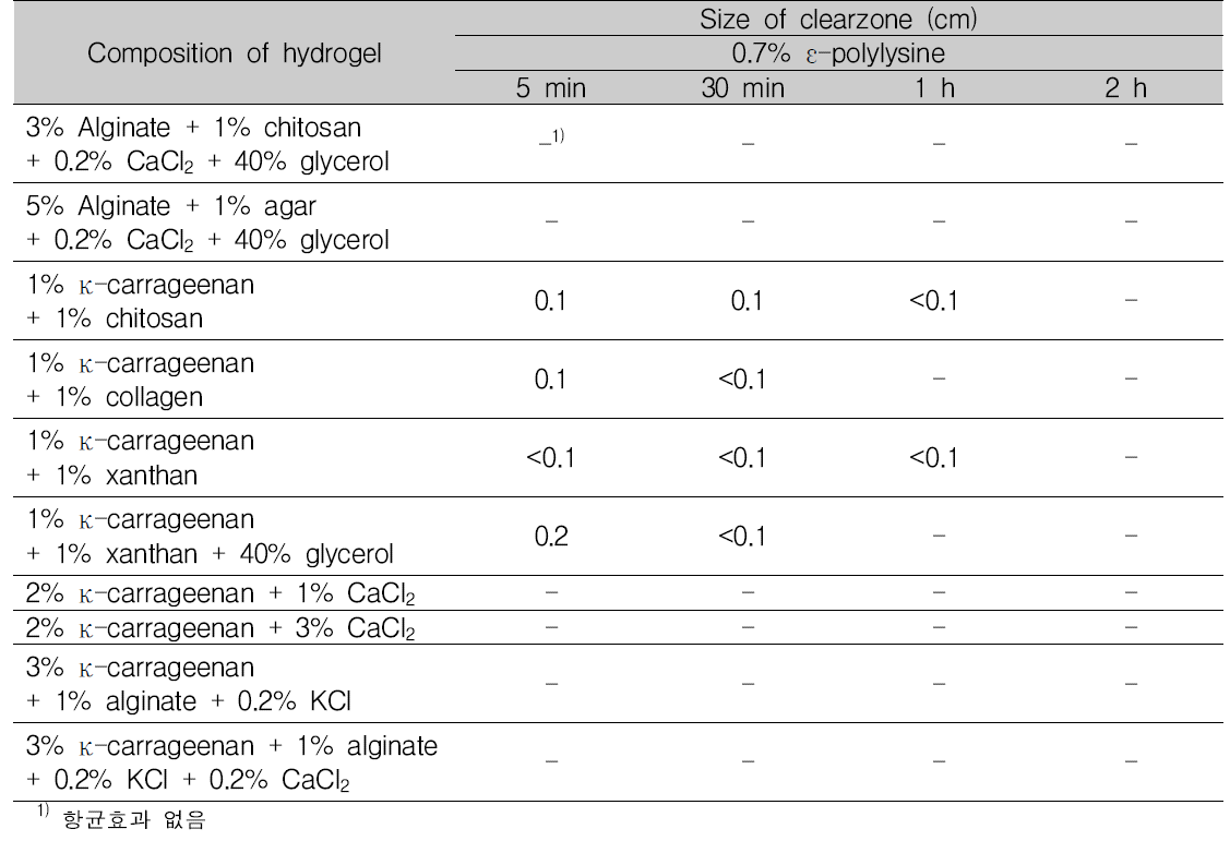 건조시간에 따른 하이드로겔의 항균활성 확인 (0.7% ε-polylysine)