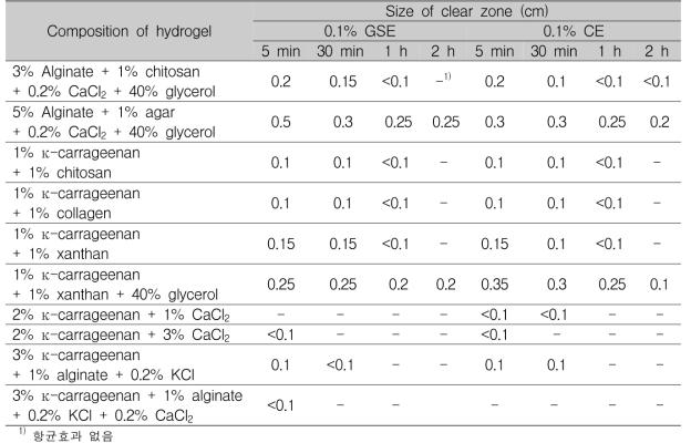 건조시간에 따른 하이드로겔의 항균활성(0.1% 자몽종자추출물, 0.1% 감귤추출물)