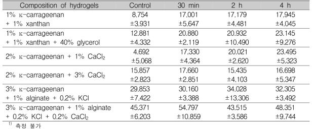 흡수시간에 따른 ε-폴리라이신 하이드로겔의 강도 측정(계속) Unit : mean±SD