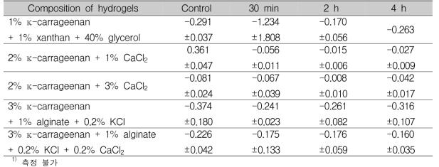 흡수 시간에 따른 자몽종자추출물 하이드로겔의 탄성 측정(계속) Unit : mean±SD