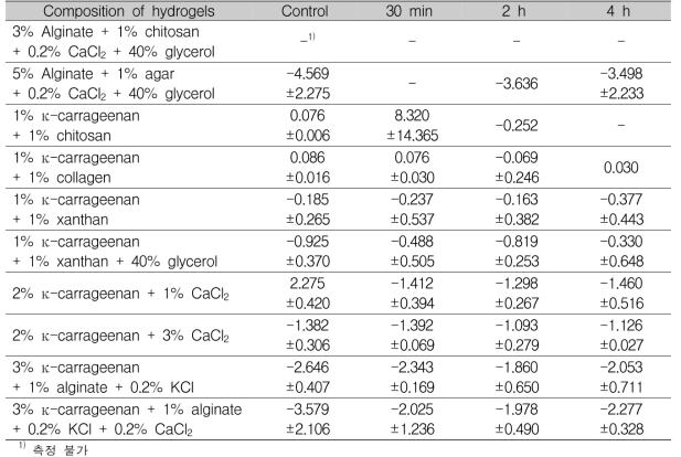 흡수 시간에 따른 감귤추출물 하이드로겔의 점착성 측정 Unit : mean±SD