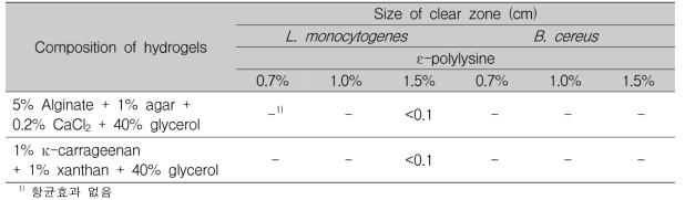 ε-polylysine 농도에 따른 Listeria monocytogenes와 Bacillus cereus에 대한 하이드로겔 항균활성