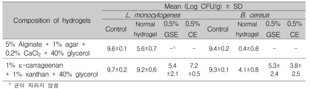 Listeria monocytogenes와 Bacillus cereus에 대한 항균 하이드로겔의 정량적 항균효과 (생장저해효과)