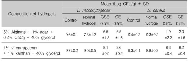 Listeria monocytogenes와 Bacillus cereus에 대한 항균 하이드로겔의 정량적 항균효과 (저감화 효과)