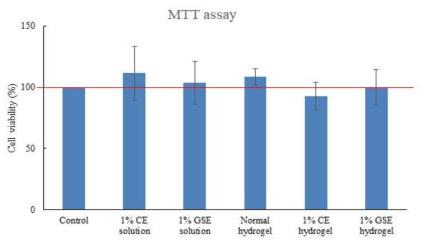 항균물질과 항균 하이드로겔의 세포독성 확인