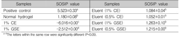 SOSIP(mean±SD) 비교를 통한 유전학적 독성 확인