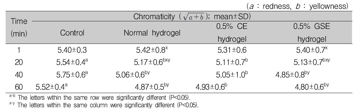 항균 하이드로겔 적용 후 식육의 보관 시간에 따른 색도 차이 확인