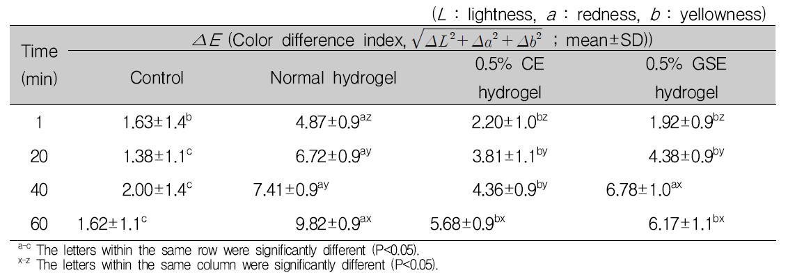 항균 하이드로겔 부착 후 식육의 보관 시간에 따른 색차지수(ΔE)