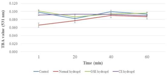 항균 하이드로겔의 식육 적용 시 시간에 따른 지질산패도 변화 측정