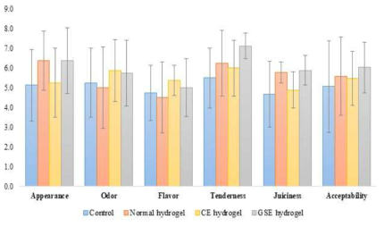 항균 하이드로겔을 적용한 식육의 관능평가