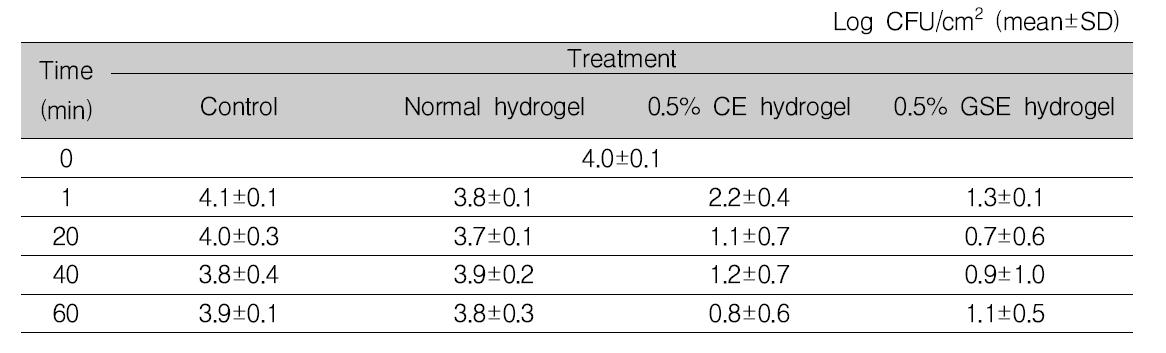 식육의 냉장(4℃) 보관 시, 0.5% 항균 하이드로겔에 의한 Listeria monocytogenes 항균 효과
