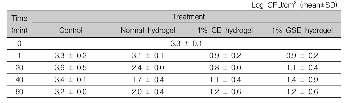 식육의 냉장(4℃) 보관 시, 1% 항균 하이드로겔에 의한 Listeria monocytogenes 항균 효과