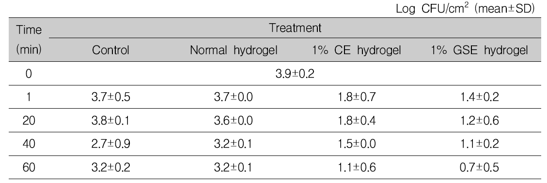 식육의 상온(15℃) 보관 시, 1% 항균 하이드로겔에 의한 Listeria monocytogenes 항균 효과