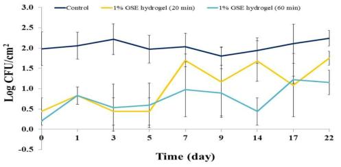 항균 하이드로겔 패치의 보관 기간에 따른 Listeria monocytogenes 제어