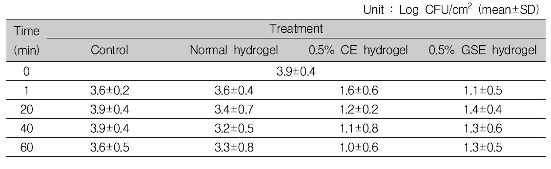 식육의 냉장(4℃) 보관 시, 0.5% 항균 하이드로겔에 의한 Escherichia coli 항균 효과